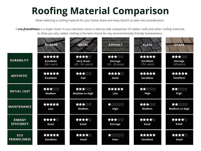What is the most eco-friendly roofing material_